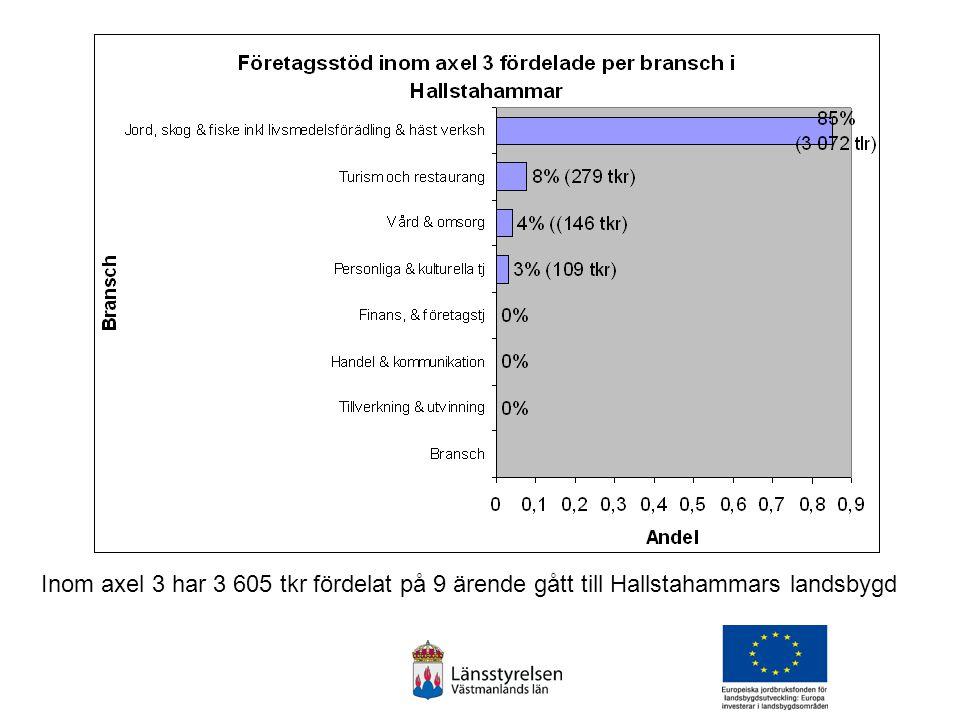 Inom axel 3 har 3 605 tkr fördelat på 9 ärende gått till Hallstahammars landsbygd