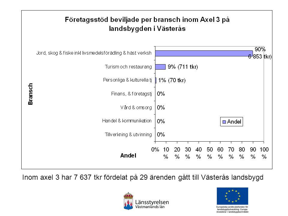 Inom axel 3 har 7 637 tkr fördelat på 29 ärenden gått till Västerås landsbygd