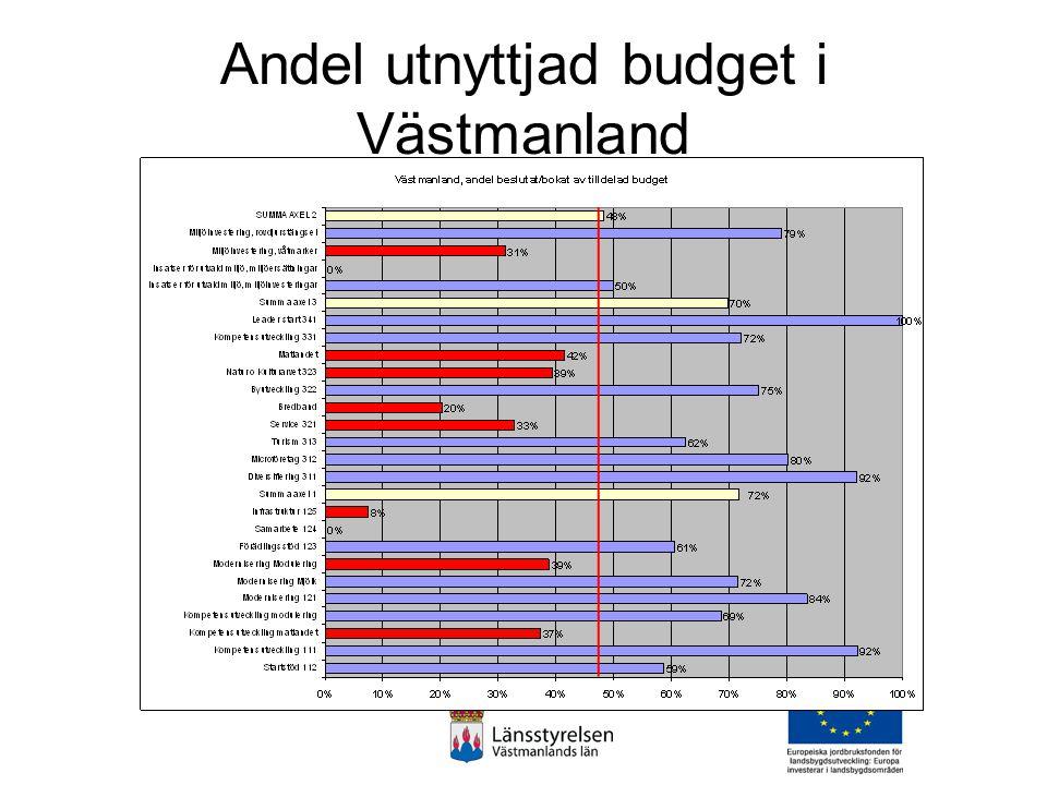 Inom axel 3 har 889 tkr fördelat på 3 ärenden gått till Fagerstas landsbygd