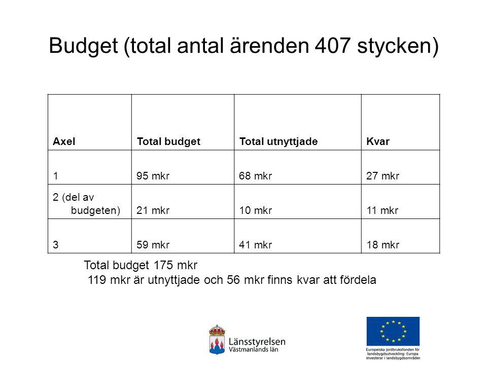 Totalt stöd (tkr) inom axel 1 och 3 fördelat per kommun