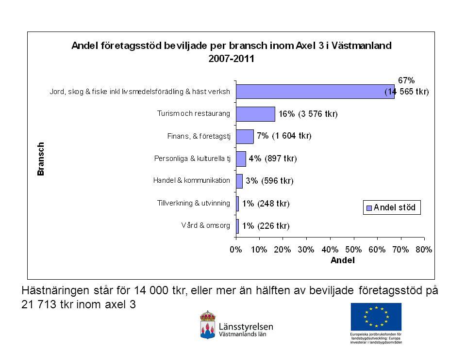Hästnäringen står för 14 000 tkr, eller mer än hälften av beviljade företagsstöd på 21 713 tkr inom axel 3