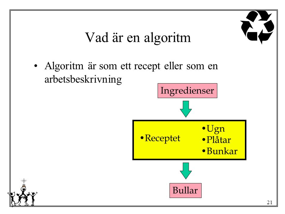 21 Ingredienser Receptet Ugn Plåtar Bunkar Bullar Vad är en algoritm Algoritm är som ett recept eller som en arbetsbeskrivning