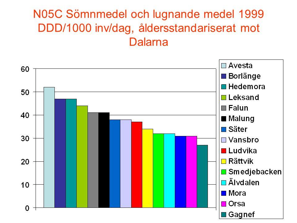 N05C Sömnmedel och lugnande medel 1999 DDD/1000 inv/dag, åldersstandariserat mot Dalarna