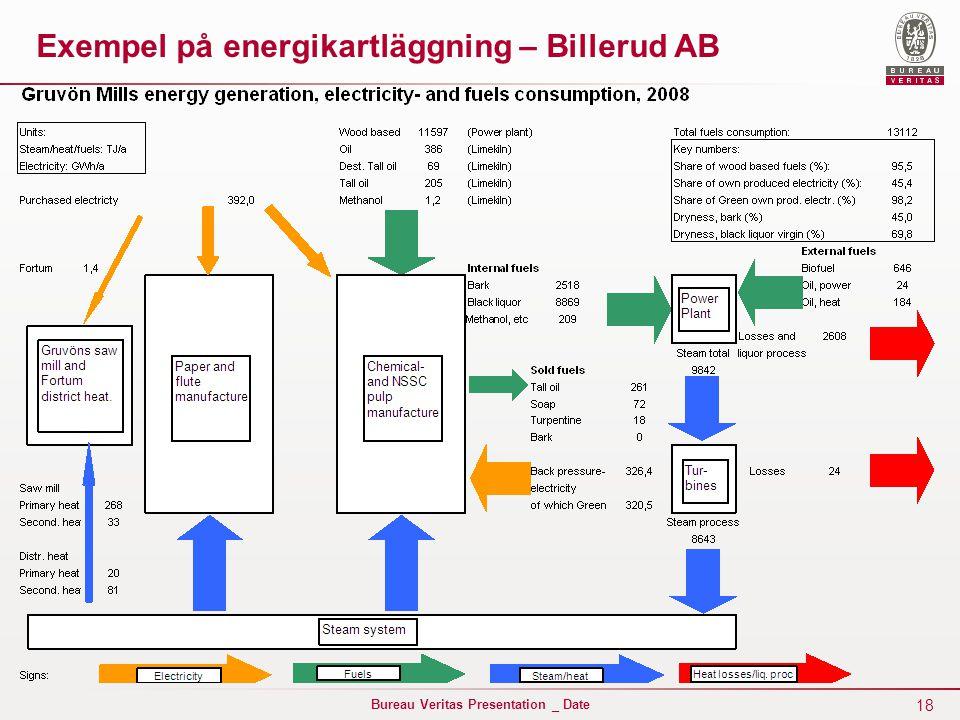 18 Bureau Veritas Presentation _ Date Exempel på energikartläggning – Billerud AB