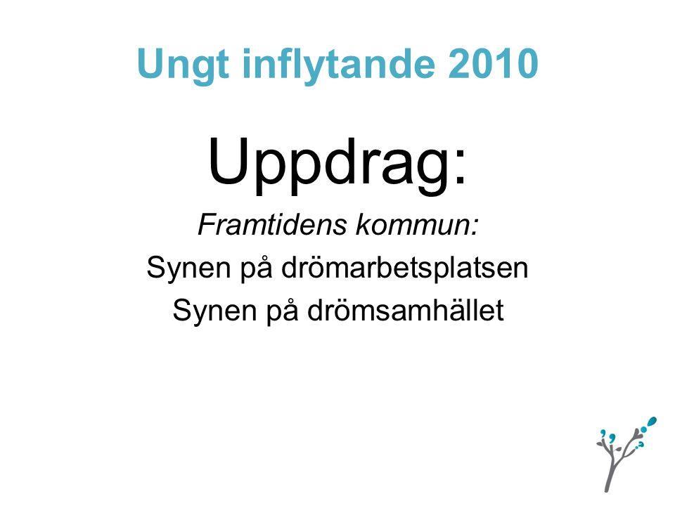 Ungt inflytande 2010 Uppdrag: Framtidens kommun: Synen på drömarbetsplatsen Synen på drömsamhället