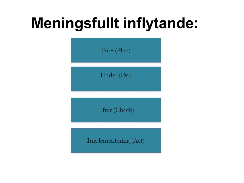 Meningsfullt inflytande: Före (Plan) Under (Do) Implementering (Act) Efter (Check)