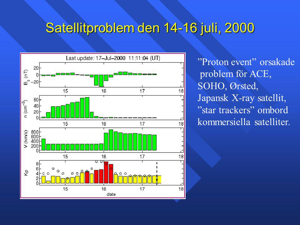 Satellitproblem den 14-16 juli, 2000 Proton event orsakade problem för ACE, SOHO, Ørsted, Japansk X-ray satellit, star trackers ombord kommersiella satelliter.