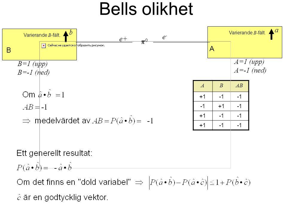 Bells olikhet ABAB +1 +1 +1 +1 e-e- Varierande B -fält. e+ Varierande B -fält. A=1 (upp) A=-1 (ned) B=1 (upp) B=-1 (ned) a b A B 