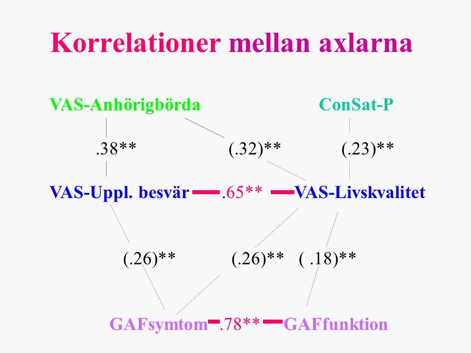 Korrelationer mellan axlarna VAS-Anhörigbörda ConSat-P.38** (.32)** (.23)** VAS-Uppl.