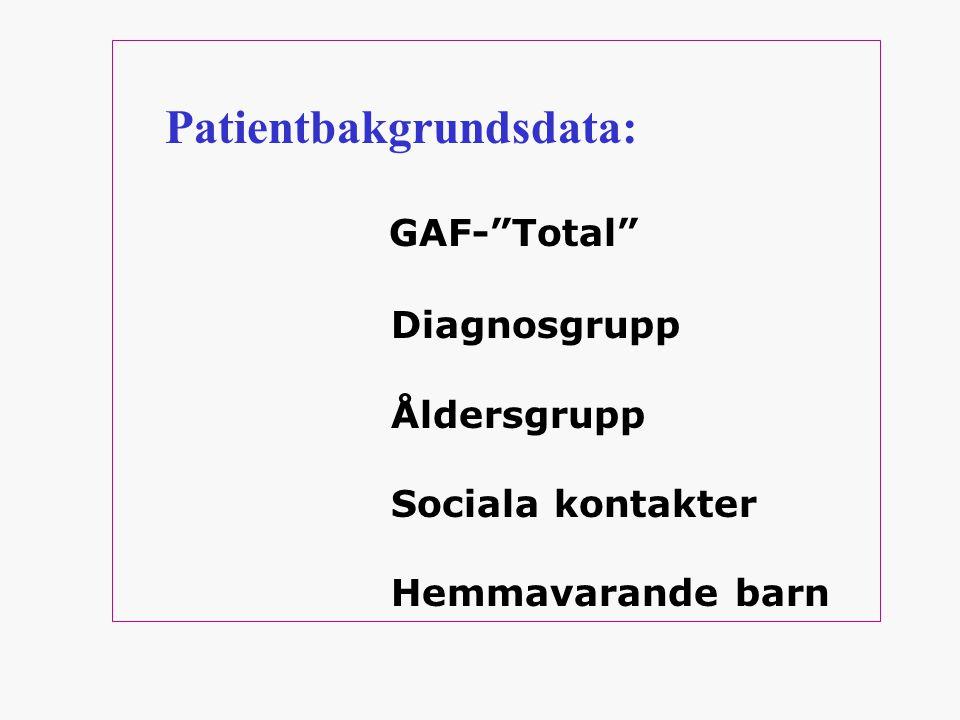 Patientbakgrundsdata: GAF- Total Diagnosgrupp Åldersgrupp Sociala kontakter Hemmavarande barn