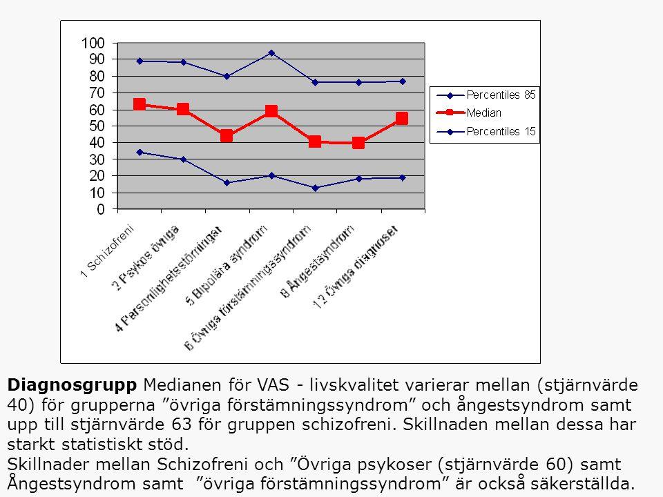 Diagnosgrupp Medianen för VAS - livskvalitet varierar mellan (stjärnvärde 40) för grupperna övriga förstämningssyndrom och ångestsyndrom samt upp till stjärnvärde 63 för gruppen schizofreni.
