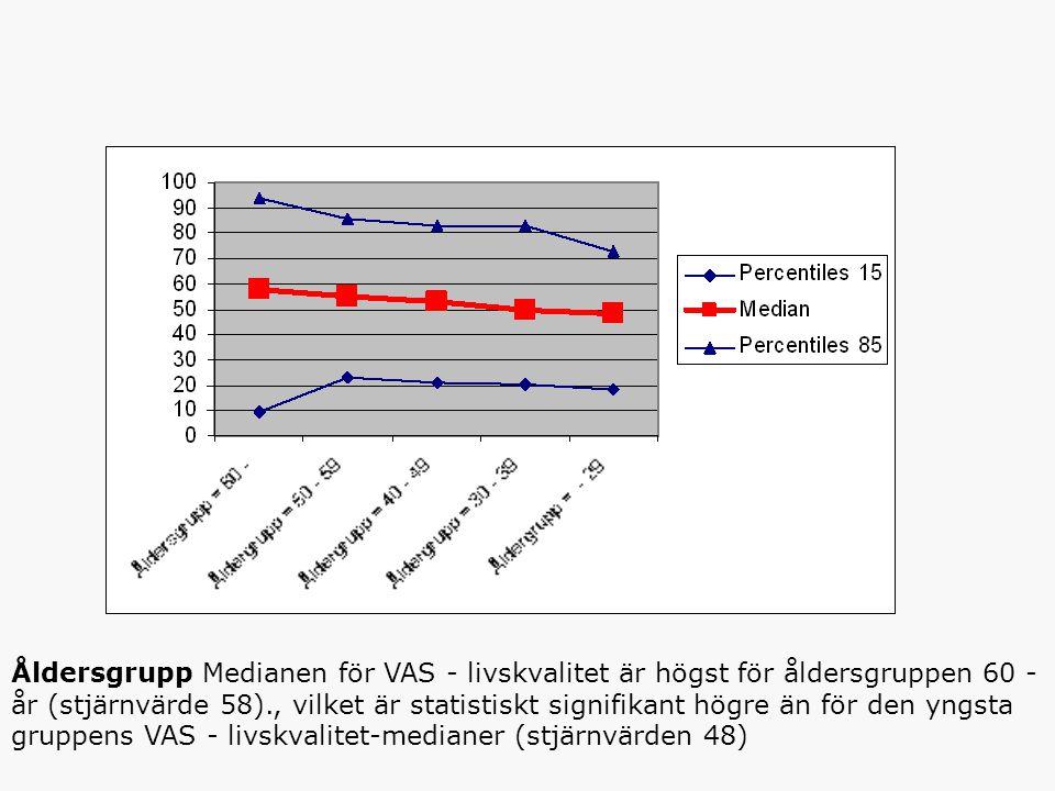 Åldersgrupp Medianen för VAS - livskvalitet är högst för åldersgruppen 60 - år (stjärnvärde 58)., vilket är statistiskt signifikant högre än för den yngsta gruppens VAS - livskvalitet-medianer (stjärnvärden 48)