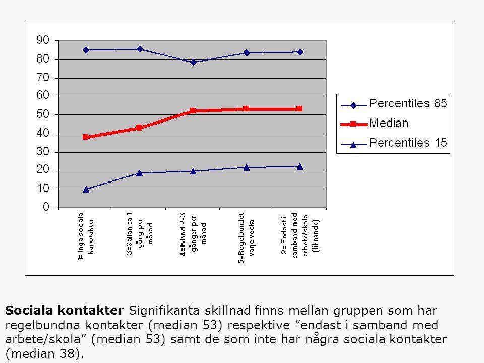 Sociala kontakter Signifikanta skillnad finns mellan gruppen som har regelbundna kontakter (median 53) respektive endast i samband med arbete/skola (median 53) samt de som inte har några sociala kontakter (median 38).