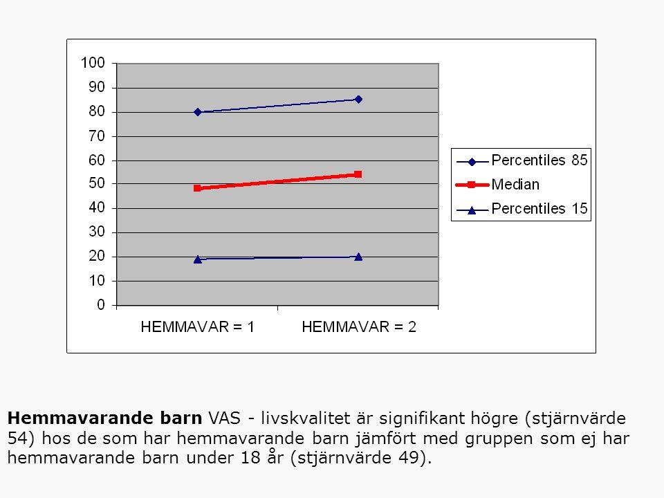 Hemmavarande barn VAS - livskvalitet är signifikant högre (stjärnvärde 54) hos de som har hemmavarande barn jämfört med gruppen som ej har hemmavarande barn under 18 år (stjärnvärde 49).