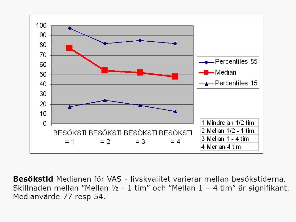 Besökstid Medianen för VAS - livskvalitet varierar mellan besökstiderna.