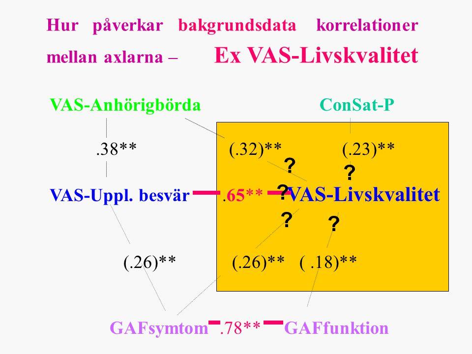 Hur påverkar bakgrundsdata korrelationer mellan axlarna – Ex VAS-Livskvalitet VAS-Anhörigbörda ConSat-P.38** (.32)** (.23)** VAS-Uppl.