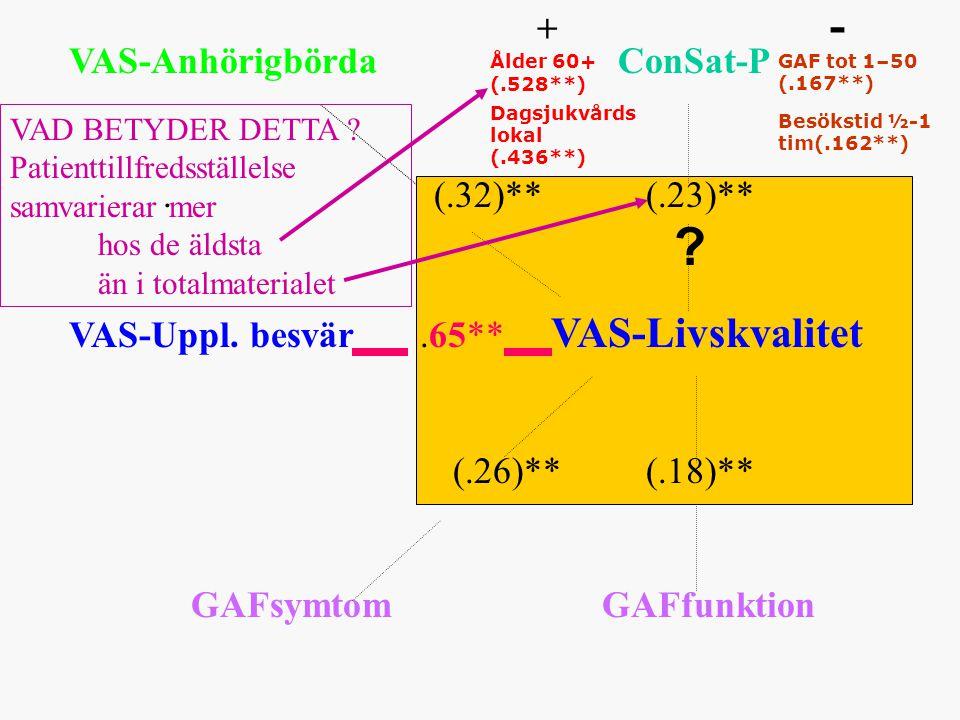 VAS-Anhörigbörda ConSat-P. (.32)** (.23)** VAS-Uppl.
