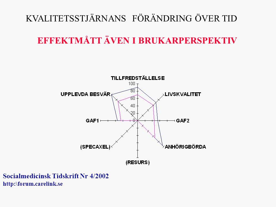 KVALITETSSTJÄRNANS FÖRÄNDRING ÖVER TID EFFEKTMÅTT ÄVEN I BRUKARPERSPEKTIV Socialmedicinsk Tidskrift Nr 4/2002 http:\forum.carelink.se