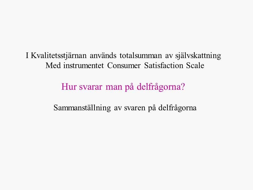 I Kvalitetsstjärnan används totalsumman av självskattning Med instrumentet Consumer Satisfaction Scale Hur svarar man på delfrågorna.