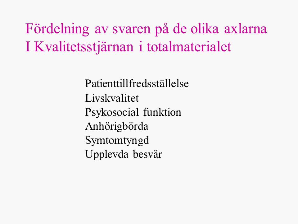 Fördelning av svaren på de olika axlarna I Kvalitetsstjärnan i totalmaterialet Patienttillfredsställelse Livskvalitet Psykosocial funktion Anhörigbörda Symtomtyngd Upplevda besvär