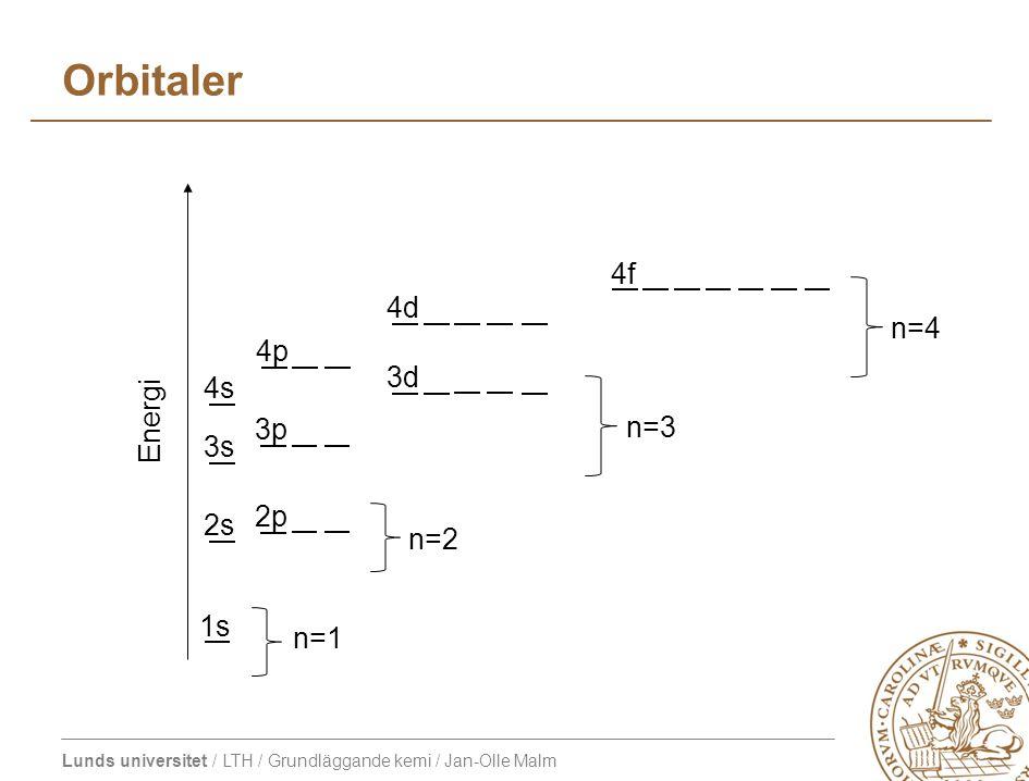 Lunds universitet / LTH / Grundläggande kemi / Jan-Olle Malm Orbitaler 1s 4s 2s 3s 2p 3p 4p 3d 4f 4d n=1 n=2 n=4 Energi n=3