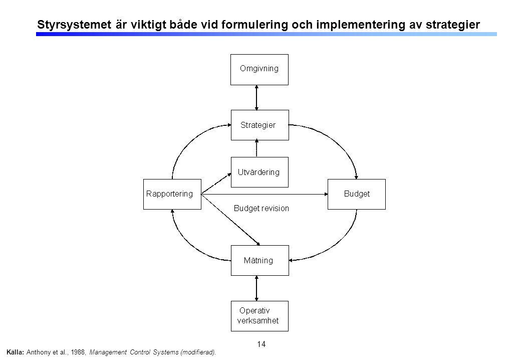 14 Styrsystemet är viktigt både vid formulering och implementering av strategier Källa: Anthony et al., 1988, Management Control Systems (modifierad).