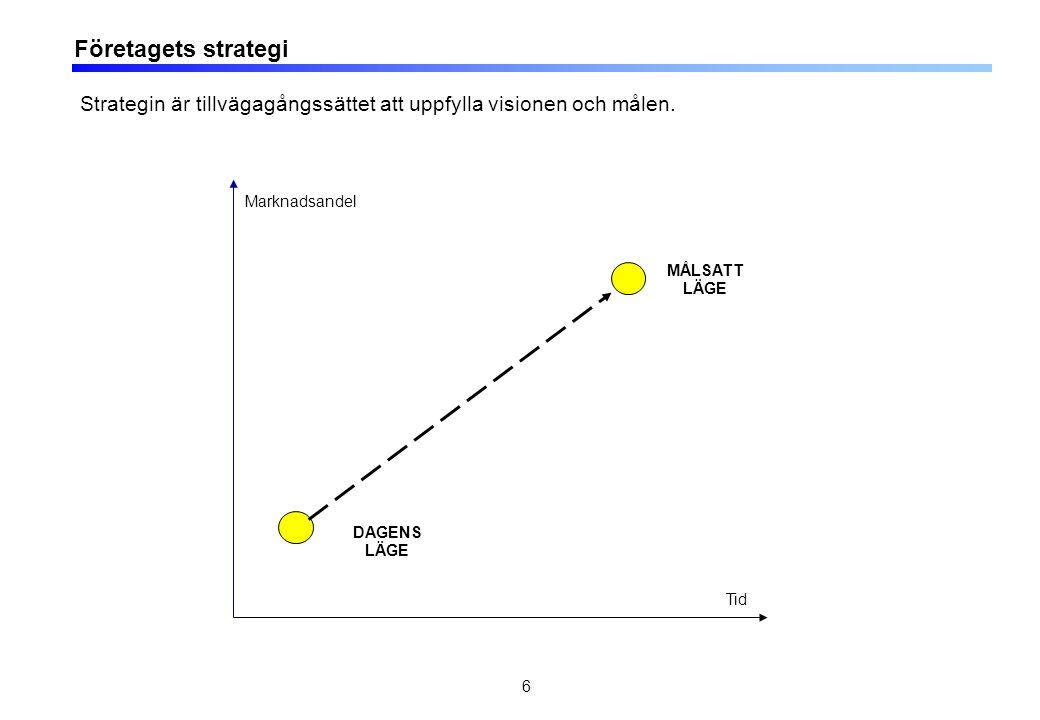 6 Företagets strategi Marknadsandel Tid DAGENS LÄGE MÅLSATT LÄGE Strategin är tillvägagångssättet att uppfylla visionen och målen.