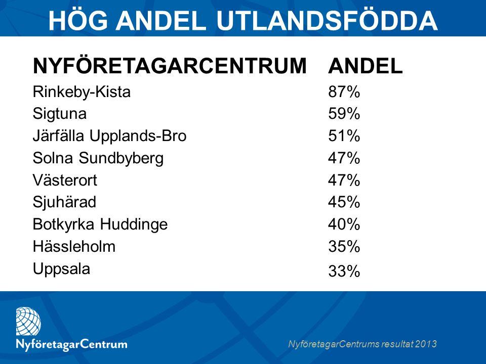 NyföretagarCentrums resultat 2013 HÖG ANDEL UTLANDSFÖDDA ANDEL 87% 59% 51% 47% 45% 40% 35% 33% NYFÖRETAGARCENTRUM Rinkeby-Kista Sigtuna Järfälla Upplands-Bro Solna Sundbyberg Västerort Sjuhärad Botkyrka Huddinge Hässleholm Uppsala