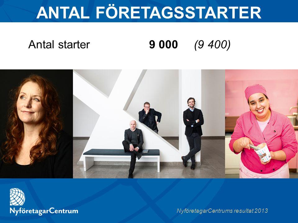 NyföretagarCentrums resultat 2013 9 000 (9 400)  Antal starter ANTAL FÖRETAGSSTARTER
