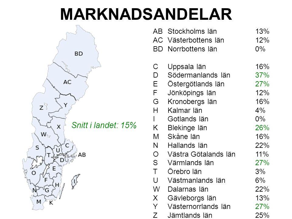 MARKNADSANDEL ABStockholms län13% ACVästerbottens län12% BDNorrbottens län0% CUppsala län16% D Södermanlands län37% E Östergötlands län27% F Jönköpings län12% G Kronobergs län16% H Kalmar län4% I Gotlands län0% K Blekinge län26% M Skåne län16% N Hallands län22% O Västra Götalands län11% S Värmlands län27% T Örebro län3% U Västmanlands län6% W Dalarnas län22% X Gävleborgs län13% Y Västernorrlands län27% Z Jämtlands län25% MARKNADSANDELAR Snitt i landet: 15%