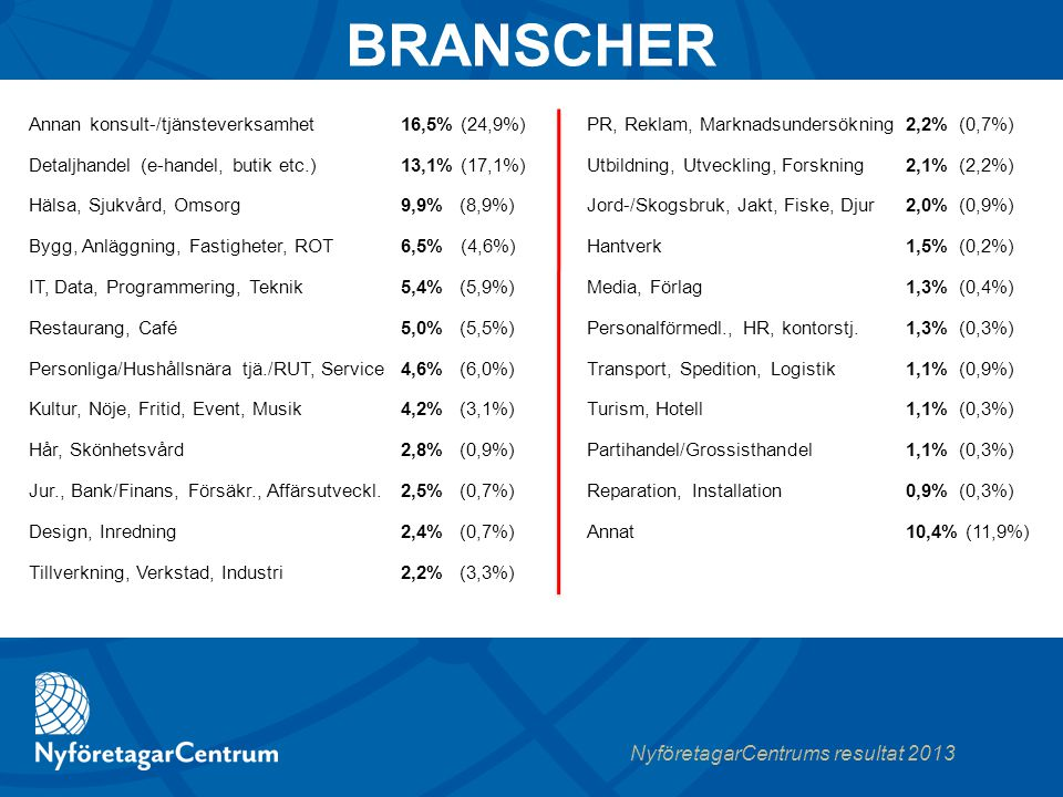 NyföretagarCentrums resultat 2013 BRANSCHER Annan konsult-/tjänsteverksamhet16,5% (24,9%) Detaljhandel (e-handel, butik etc.)13,1% (17,1%) Hälsa, Sjukvård, Omsorg9,9% (8,9%) Bygg, Anläggning, Fastigheter, ROT6,5% (4,6%) IT, Data, Programmering, Teknik5,4% (5,9%) Restaurang, Café 5,0% (5,5%) Personliga/Hushållsnära tjä./RUT, Service 4,6% (6,0%) Kultur, Nöje, Fritid, Event, Musik 4,2% (3,1%) Hår, Skönhetsvård2,8% (0,9%) Jur., Bank/Finans, Försäkr., Affärsutveckl.