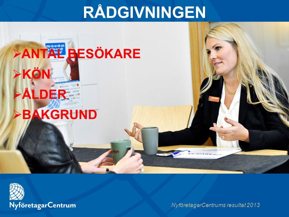 NyföretagarCentrums resultat 2013  ANTAL BESÖKARE  KÖN  ÅLDER  BAKGRUND RÅDGIVNINGEN