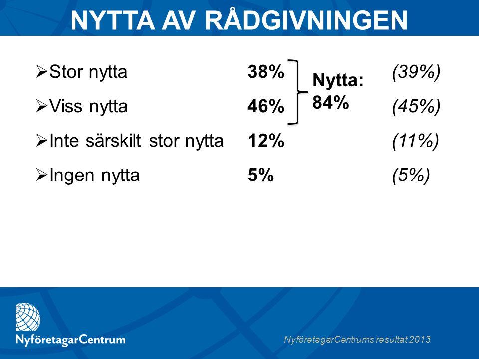 NyföretagarCentrums resultat 2013  Stor nytta  Viss nytta  Inte särskilt stor nytta  Ingen nytta 38%(39%) 46%(45%) 12%(11%) 5%(5%) NYTTA AV RÅDGIVNINGEN Nytta: 84%