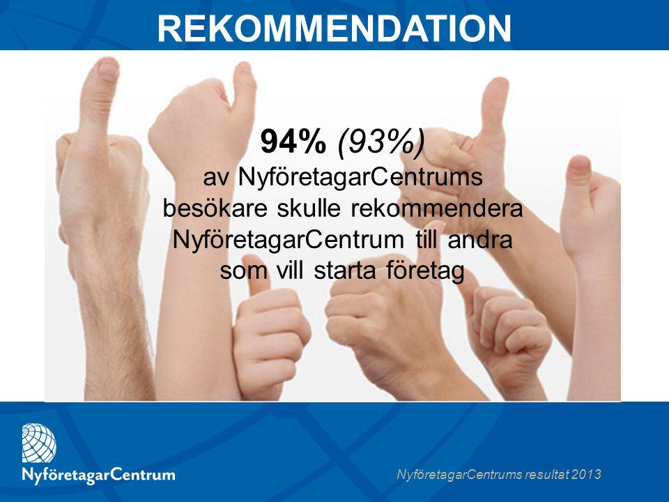 NyföretagarCentrums resultat 2013 94% (93%) av NyföretagarCentrums besökare skulle rekommendera NyföretagarCentrum till andra som vill starta företag REKOMMENDATION