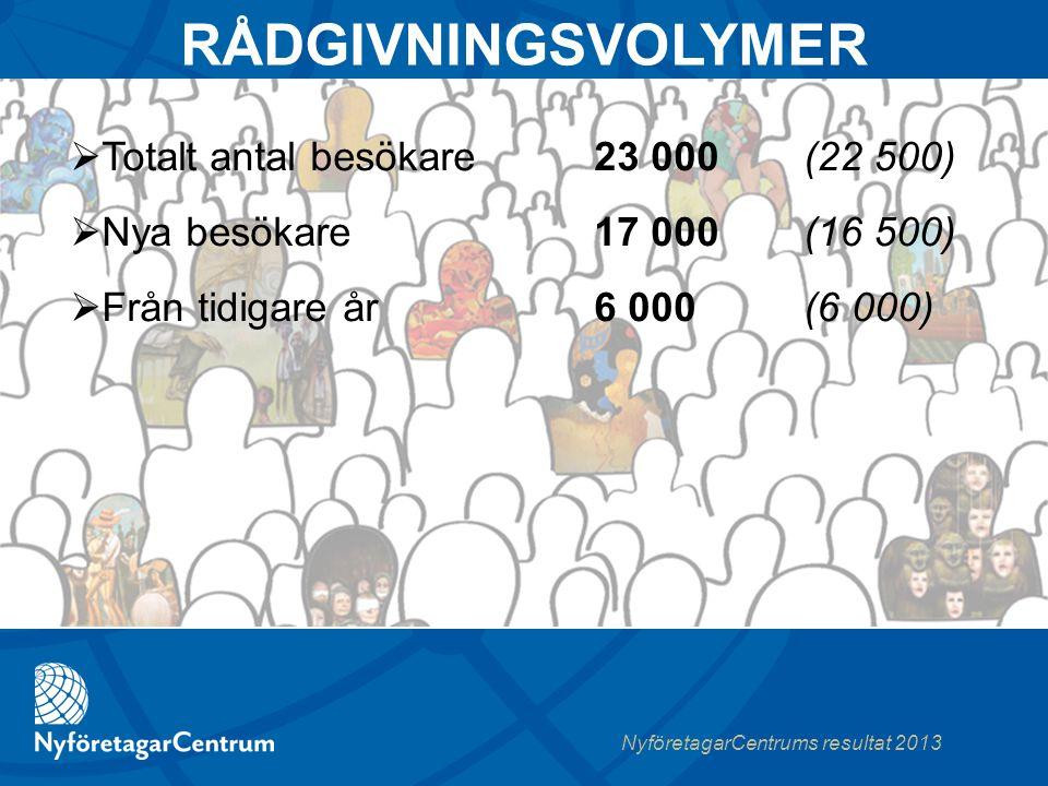 NyföretagarCentrums resultat 2013 RÅDGIVNINGSVOLYMER 23 000(22 500) 17 000 (16 500) 6 000 (6 000)  Totalt antal besökare  Nya besökare  Från tidigare år