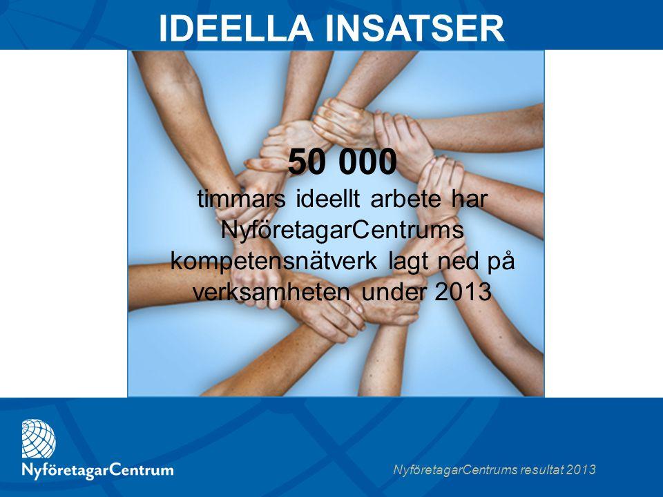 NyföretagarCentrums resultat 2013 50 000 timmars ideellt arbete har NyföretagarCentrums kompetensnätverk lagt ned på verksamheten under 2013 IDEELLA INSATSER