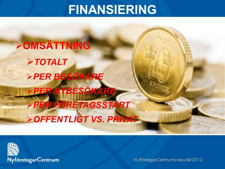 NyföretagarCentrums resultat 2013  OMSÄTTNING  TOTALT  PER BESÖKARE  PER NYBESÖKARE  PER FÖRETAGSSTART  OFFENTLIGT VS.