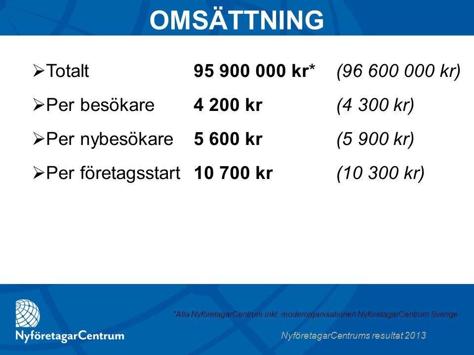 NyföretagarCentrums resultat 2013 95 900 000 kr* (96 600 000 kr) 4 200 kr (4 300 kr) 5 600 kr (5 900 kr) 10 700 kr (10 300 kr)  Totalt  Per besökare  Per nybesökare  Per företagsstart *Alla NyföretagarCentrum inkl.