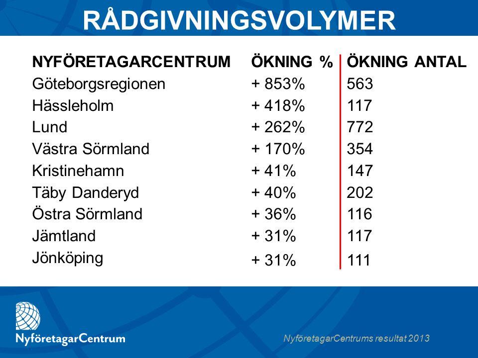 NyföretagarCentrums resultat 2013 RÅDGIVNINGSVOLYMER ÖKNING %ÖKNING ANTAL + 853% 563 + 418%117 + 262%772 + 170%354 + 41%147 + 40%202 + 36%116 + 31%117 + 31%111 NYFÖRETAGARCENTRUM Göteborgsregionen Hässleholm Lund Västra Sörmland Kristinehamn Täby Danderyd Östra Sörmland Jämtland Jönköping