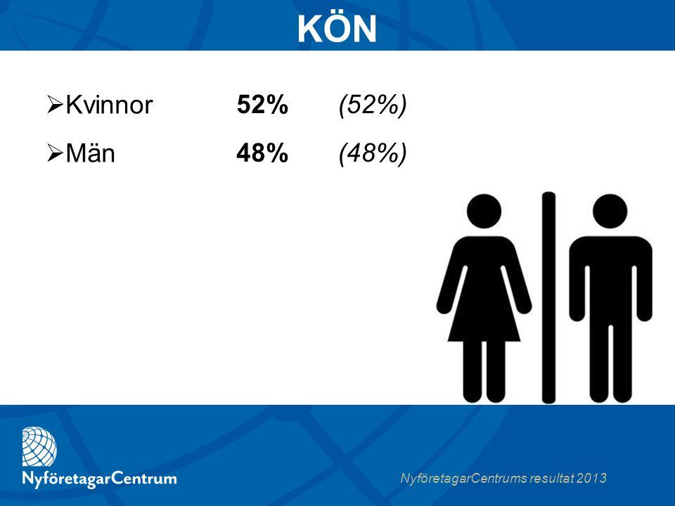 NyföretagarCentrums resultat 2013 52% (52%) 48% (48%)  Kvinnor  Män KÖN