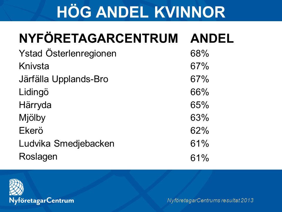 NyföretagarCentrums resultat 2013  SAMARBETSPARTNER  KOMPETENSNÄTVERK  IDEELLA INSATSER NÄTVERK