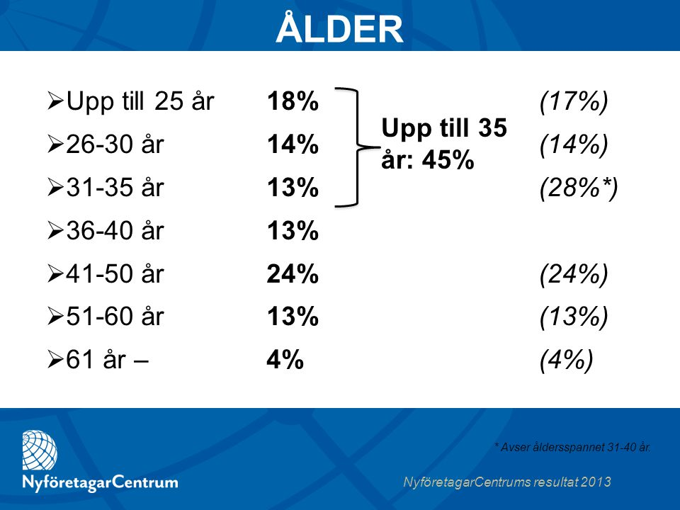NyföretagarCentrums resultat 2013 18%(17%) 14% (14%) 13% (28%*) 13% 24% (24%) 13%(13%) 4% (4%)  Upp till 25 år  26-30 år  31-35 år  36-40 år  41-50 år  51-60 år  61 år – * Avser åldersspannet 31-40 år.