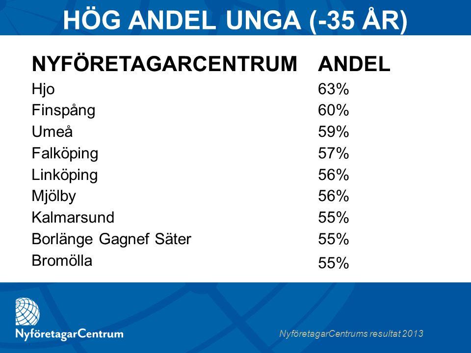 NyföretagarCentrums resultat 2013 80% (80%) 20%(20%)  Född i Sverige  Född utomlands URSPRUNG