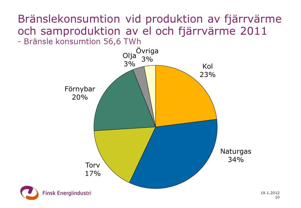 19.1.2012 10 Bränslekonsumtion vid produktion av fjärrvärme och samproduktion av el och fjärrvärme 2011 - Bränsle konsumtion 56,6 TWh