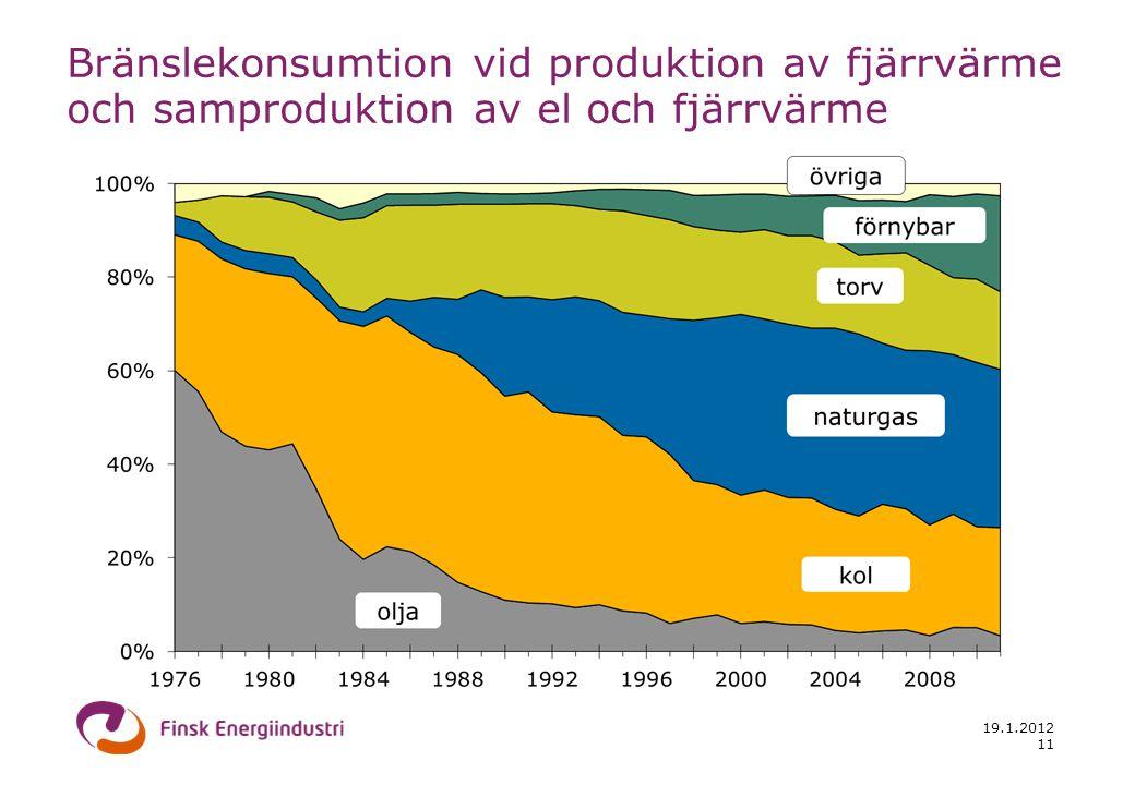 19.1.2012 11 Bränslekonsumtion vid produktion av fjärrvärme och samproduktion av el och fjärrvärme