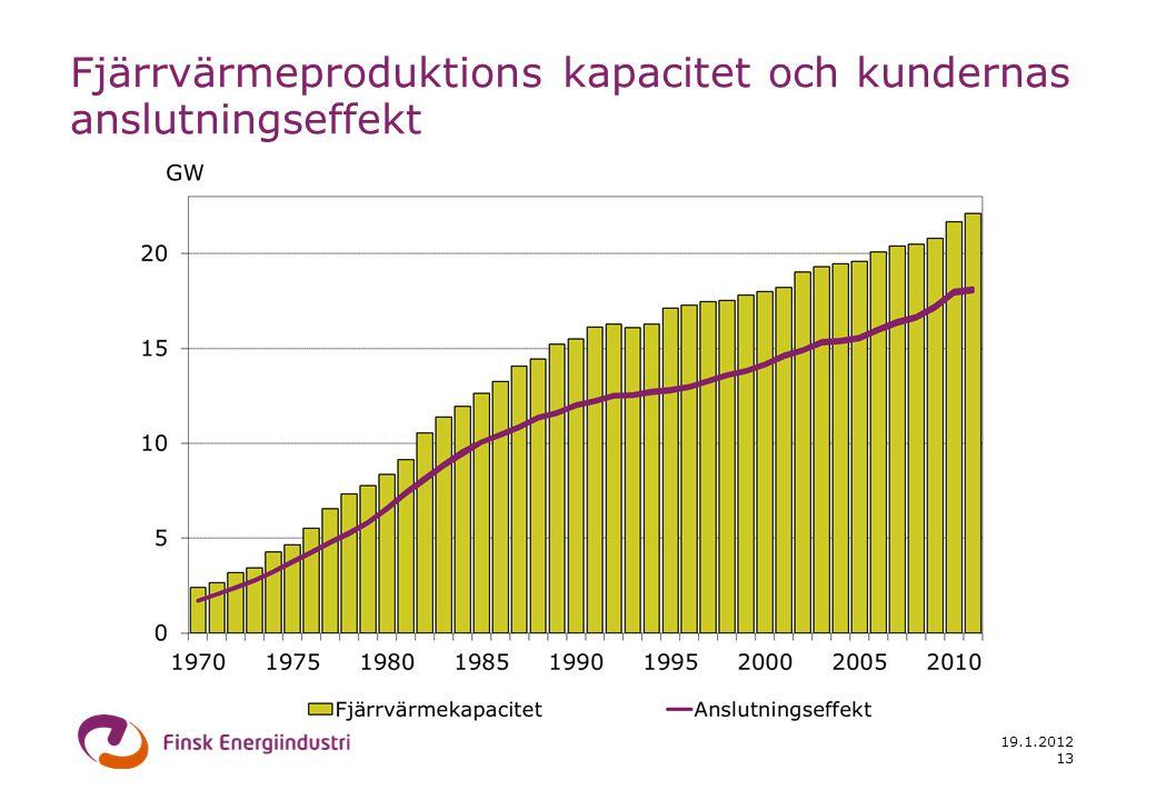 19.1.2012 13 Fjärrvärmeproduktions kapacitet och kundernas anslutningseffekt