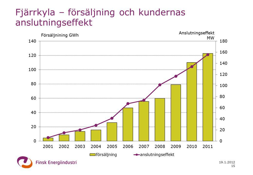 19.1.2012 15 Fjärrkyla – försäljning och kundernas anslutningseffekt