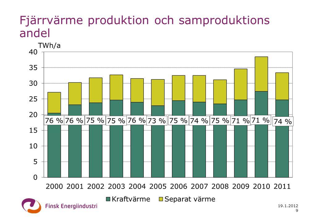 19.1.2012 9 Fjärrvärme produktion och samproduktions andel
