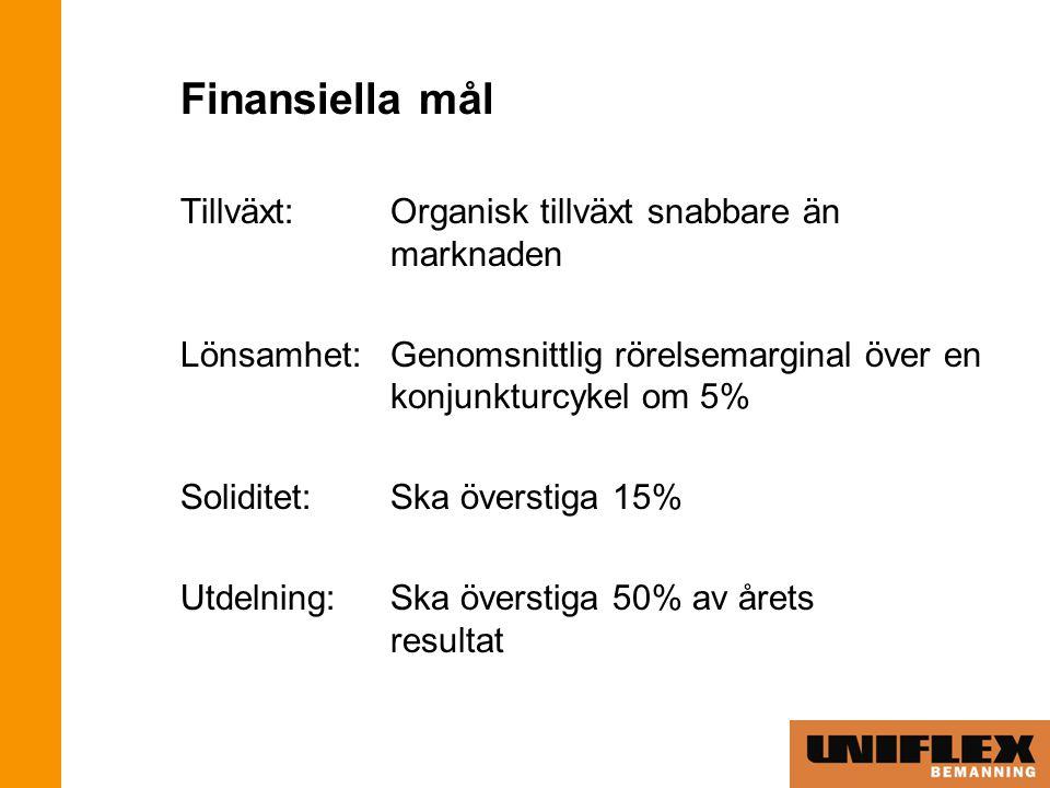 Finansiella mål Tillväxt: Organisk tillväxt snabbare än marknaden Lönsamhet:Genomsnittlig rörelsemarginal över en konjunkturcykel om 5% Soliditet:Ska överstiga 15% Utdelning:Ska överstiga 50% av årets resultat