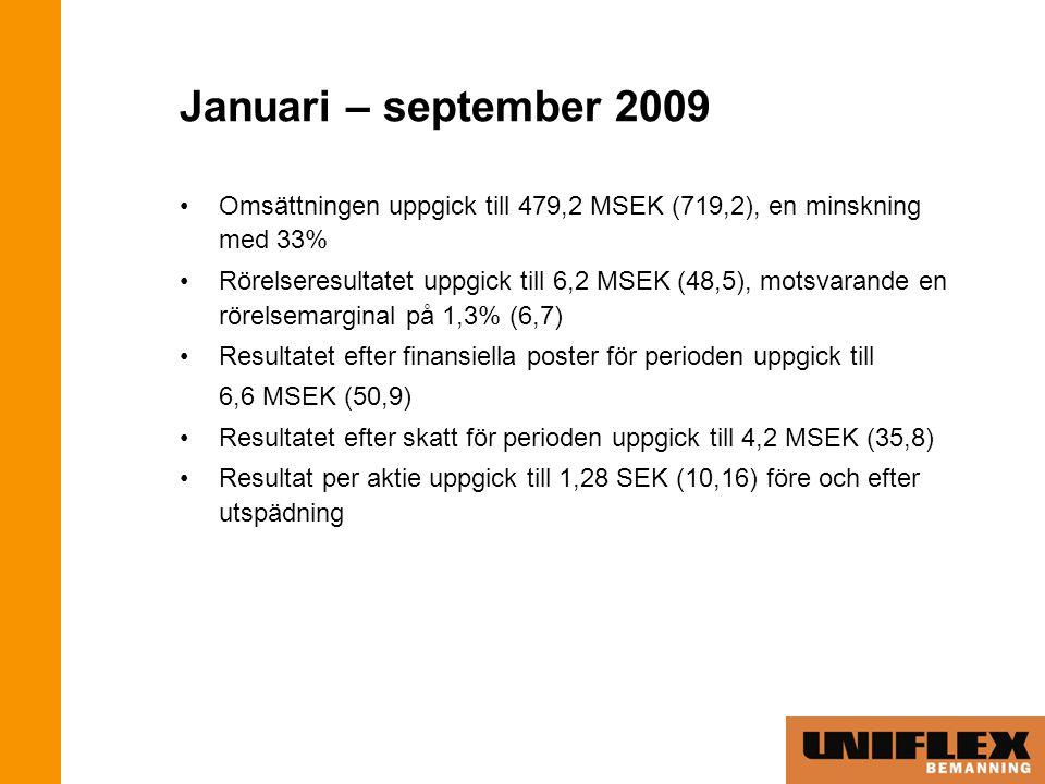 Januari – september 2009 Omsättningen uppgick till 479,2 MSEK (719,2), en minskning med 33% Rörelseresultatet uppgick till 6,2 MSEK (48,5), motsvarande en rörelsemarginal på 1,3% (6,7) Resultatet efter finansiella poster för perioden uppgick till 6,6 MSEK (50,9) Resultatet efter skatt för perioden uppgick till 4,2 MSEK (35,8) Resultat per aktie uppgick till 1,28 SEK (10,16) före och efter utspädning